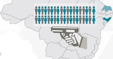 Brasil registrou 61.619 homicídios em 2016, maior índice de violência da história